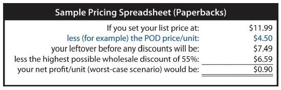 How to Price a Paperback Book (calculations)